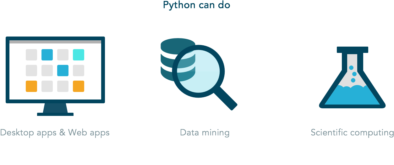 Why Learn Python - Best Programming Language